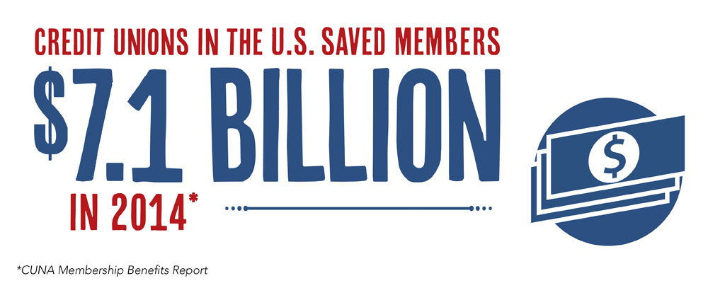 Credit unions in the U.S. saved members $7.1 billion in 2014