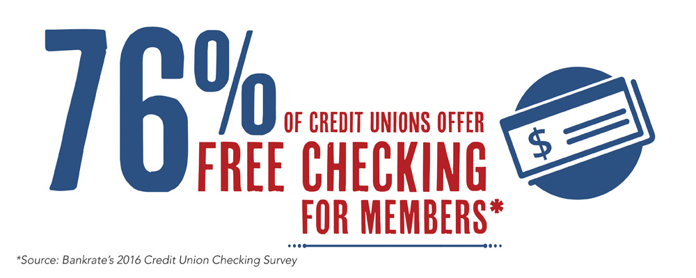 76% of credit unions offer free checking accounts with no strings attached
