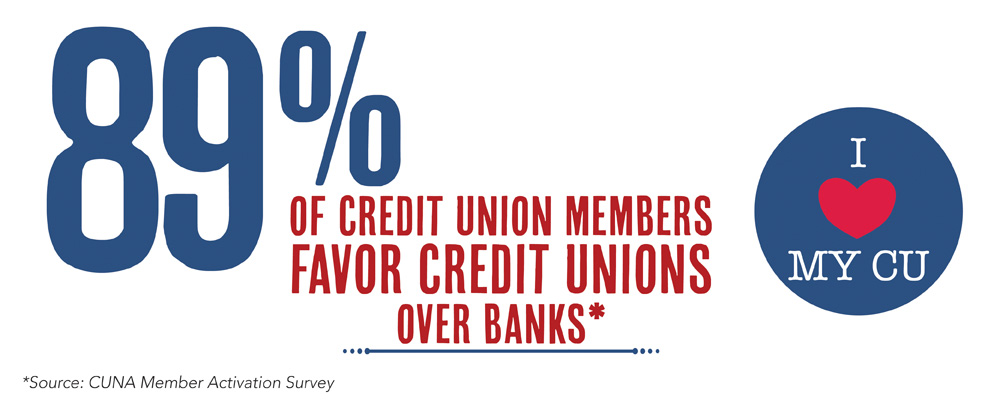 89% of credit union members are more favorable toward credit unions over banks