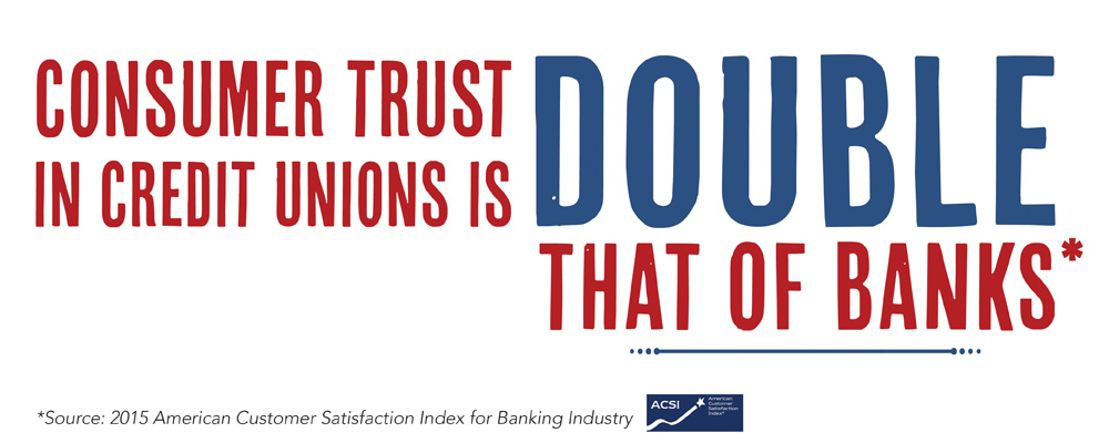 Consumer trust in credit unions is double that of banks